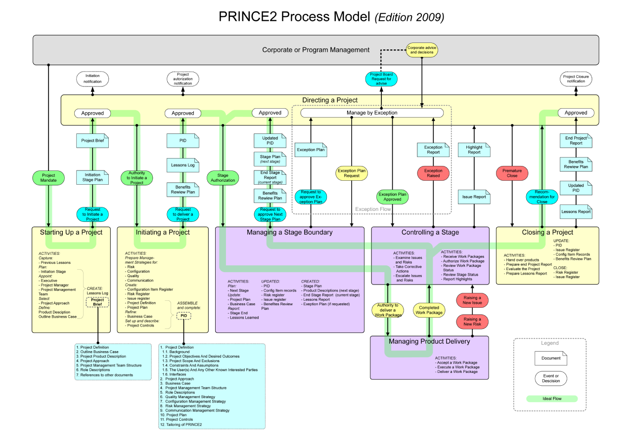 risk management strategy template prince 2 with example