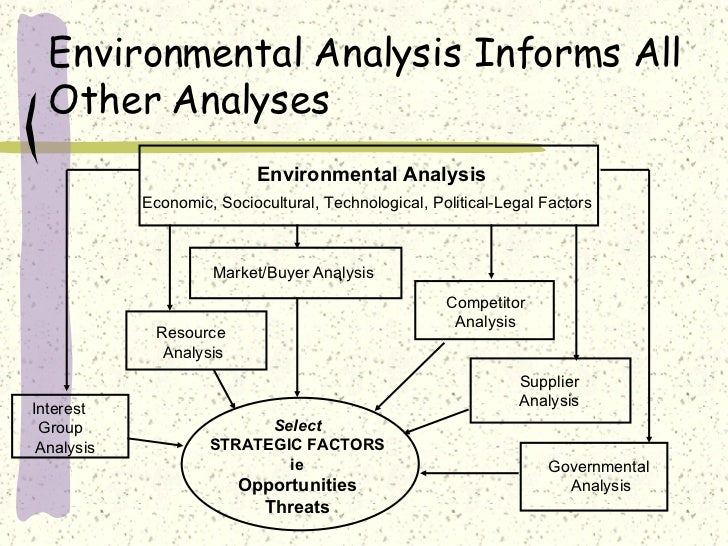 financial influences on the business environment example
