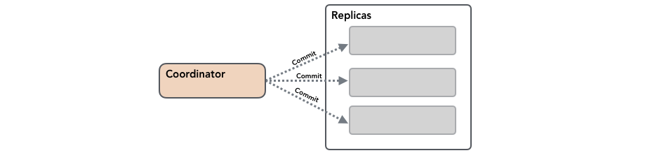 two phase commit protocol example