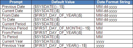oracle add_days function example